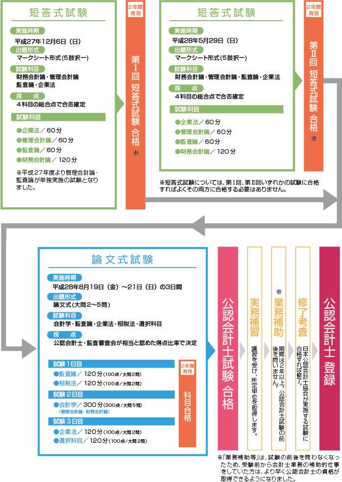 公認会計士試験ガイド