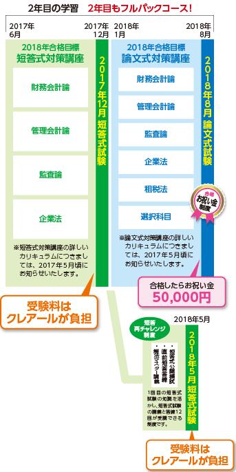2017・2018年合格目標 上級1.5年トータルセーフティコース
