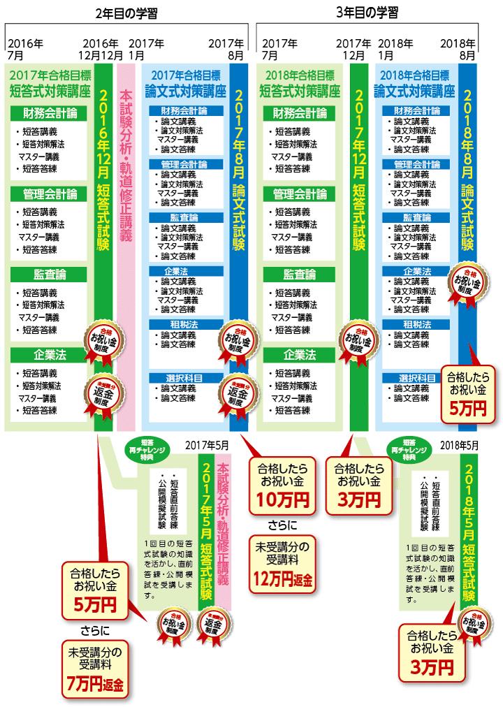 2016・17・18年合格目標 新3年トータルセーフティコース