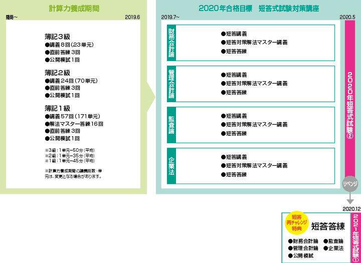 [2020年5月短答合格目標] ストレート春短答合格コース