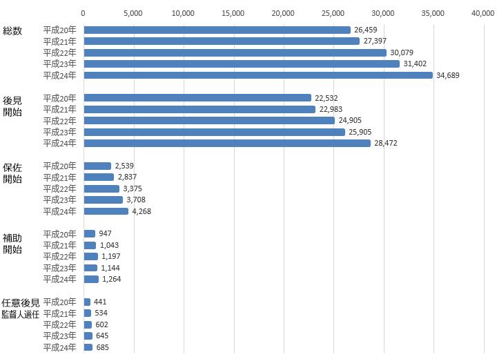 過去5年における申立件数の推移