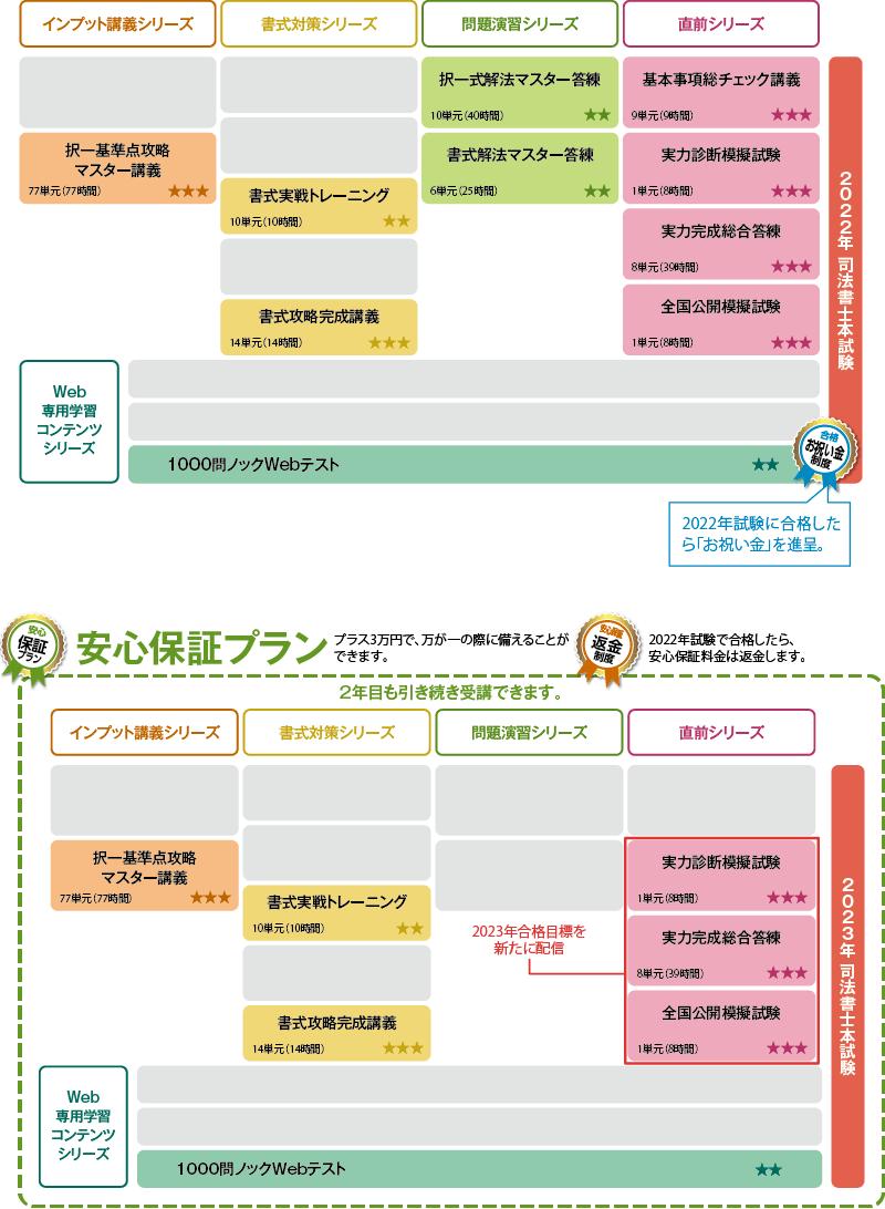 2022年合格目標 上級パーフェクトコースカリキュラム